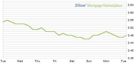 zillow graph
