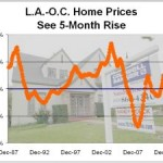 LAOC home prices