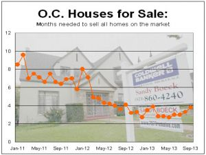 OC houses for sale