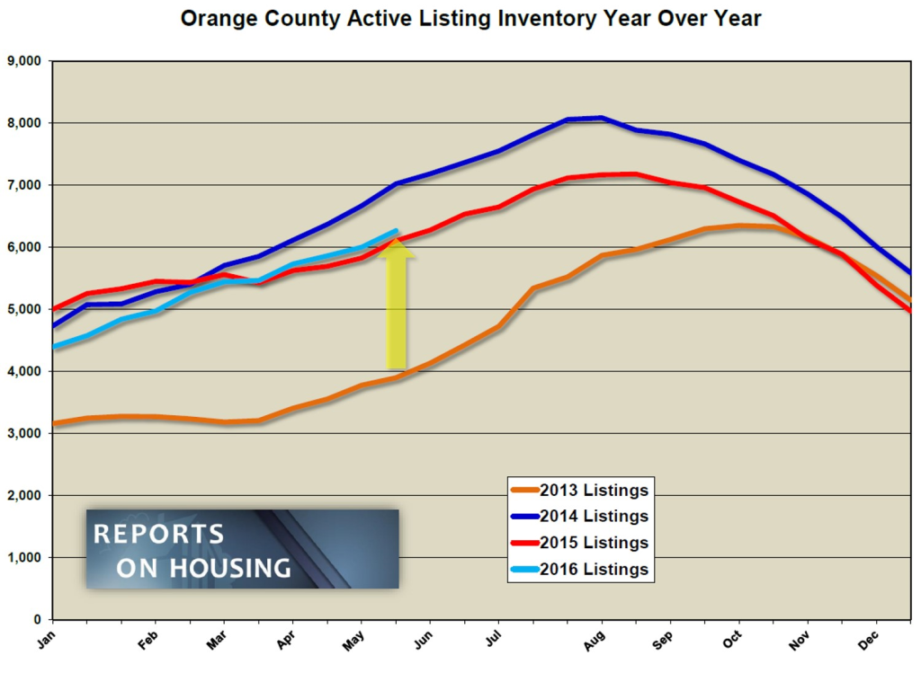 OC active listings YOY