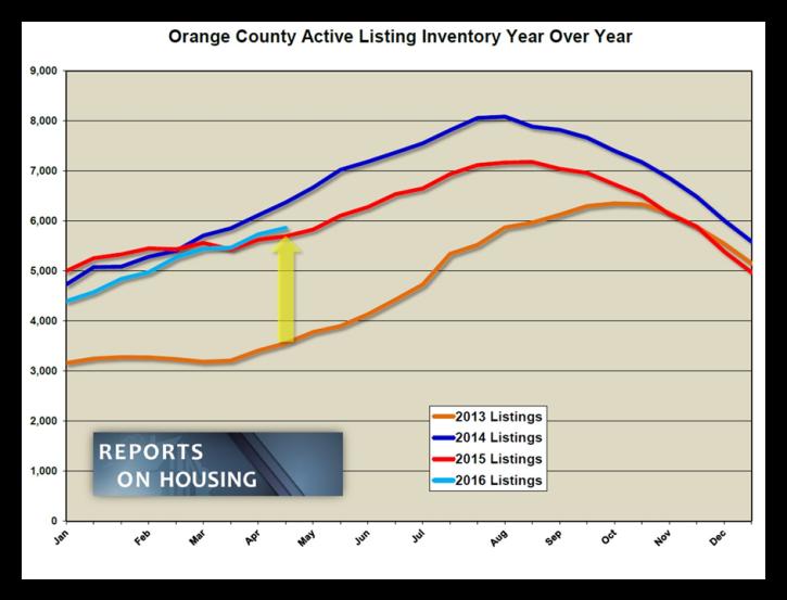 OC listing inventory