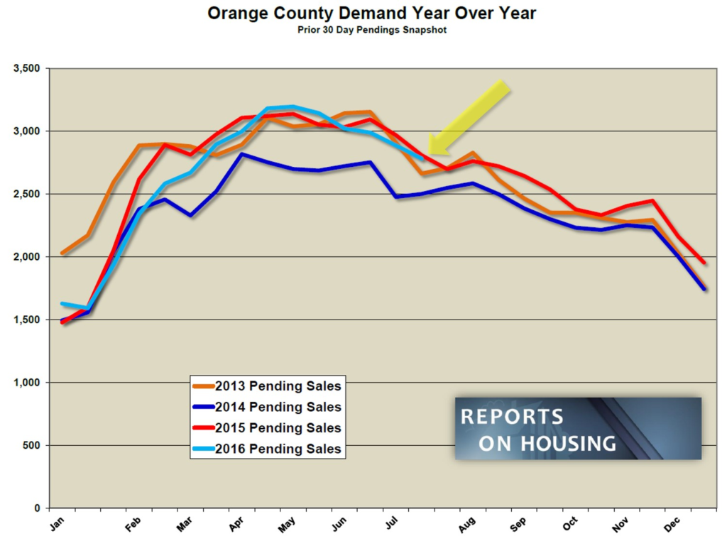 OC Demand YOY