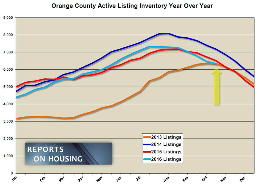 active-inventory-yoy