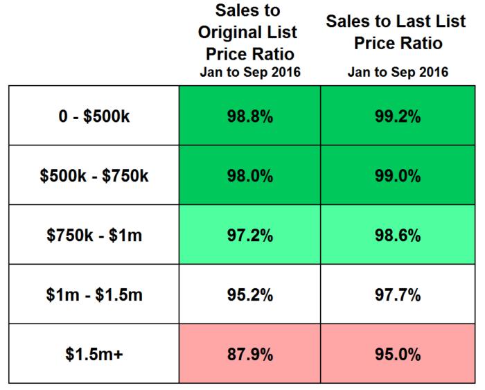 sales-price-ratio